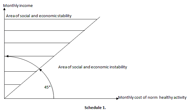 Social and economic stability of society