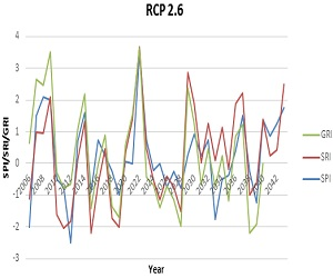 Drought indices changes in the Isfahan-Borkhar basin under the scenario of RCP 2.6 (