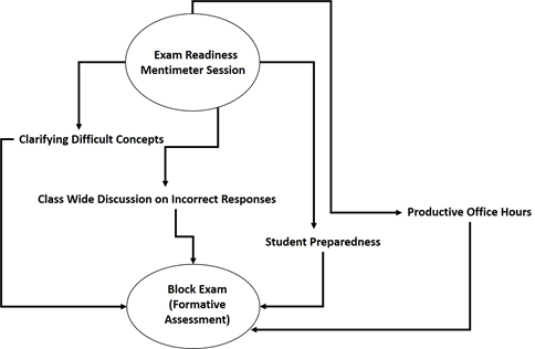 Beneficial approach of a Mentimeter session