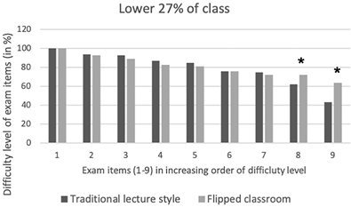 Performance of lower performing students