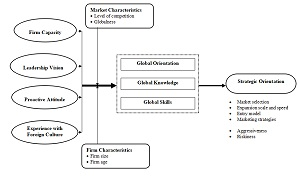 Conceptual framework for Chinese firms' global mindedness and their strategic orientation