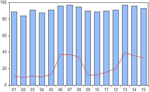 OEE-ROI stochastic graph
