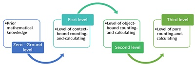The four levels of basic number sense
