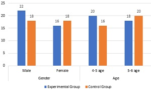 Absolute values in the group, gender, and age