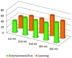 Relation between Entertainment and Learning