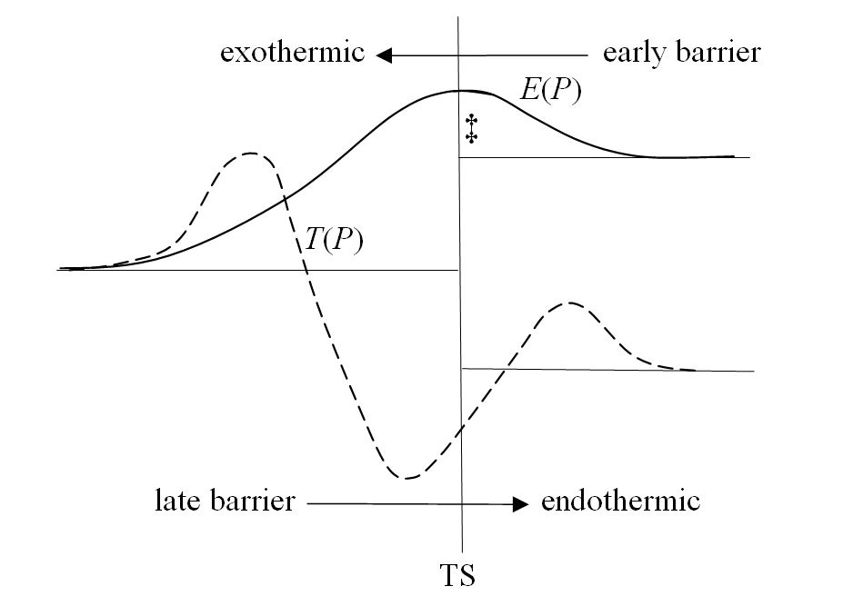 Variations of the BO total electronic energy