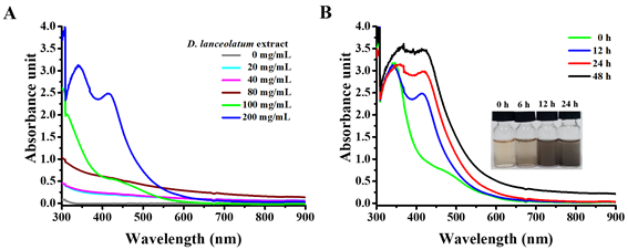The UV-Vis spectra of the formation of AgNPs using different concentrations