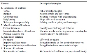 Kindness themes and examples